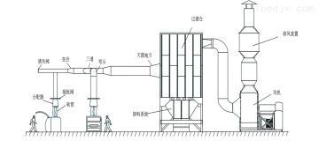 CC-80布袋除尘器厂家直销