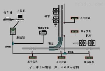 KJ矿井轨道运输监控机车运输信集闭系统