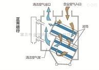 脉冲式脉冲式滤筒除尘器