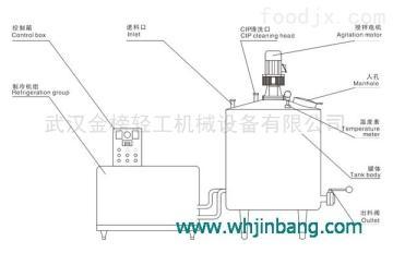 FPZ-600武漢京榜儲運設備FPZ系列直冷式貯奶罐