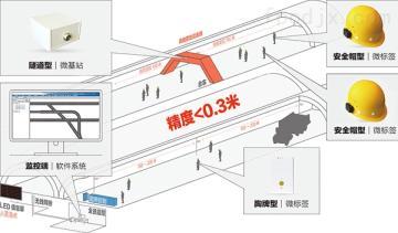 KJ725隧道精確人員定位系統