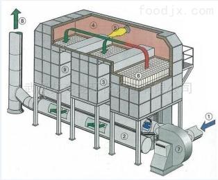 車間 rto有機廢氣蓄熱焚燒爐報價