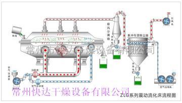 ZLG中草藥烘干機 ZLG系列振動流化床干燥機