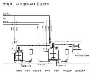 大输液、小针剂配制工艺流图