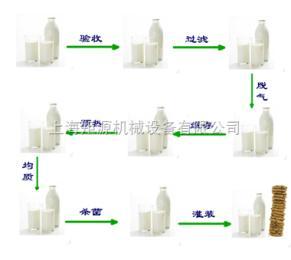 JYB-LZ中试型巴氏奶生产线