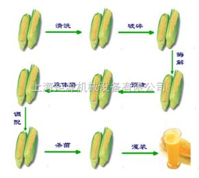 JYG-LY中试玉米汁饮料生产线