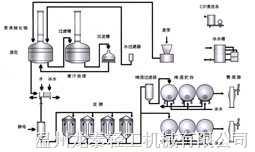 啤酒釀造系統