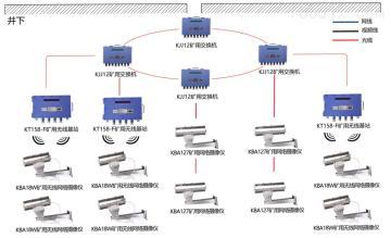 kj707井下视频系统 矿用无线视频监控系统