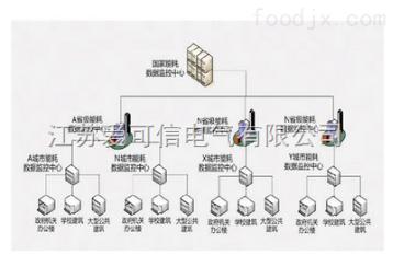 ACX-2999电力监控系统 智能配电系统 变配电监控系统