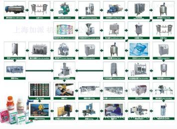 上海加派牛奶加工设备生产线