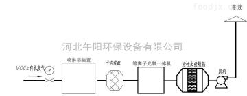 加工定制食品厂榨油机废气处理设备工艺治理流程
